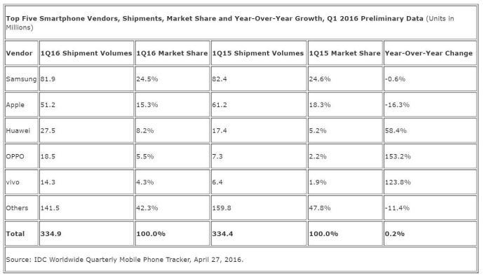 IDC_Smartphone_Hersteller_Marktanteile_April_2016