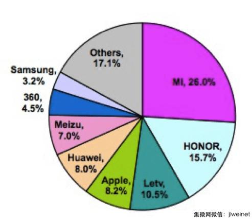 Sino_chinesischer_Markt_Xiaomi_Samsung
