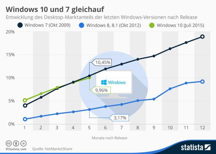 infografik_3533_entwicklung_des_marktanteils_der_letzten_windows_versionen_nach_release_n