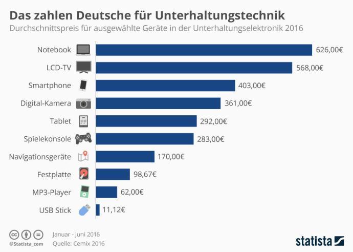 infografik_5687_durchschnittspreis_fuer_unterhaltungselektronik_n
