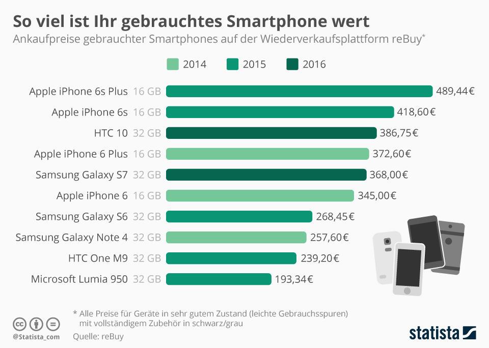 infografik_5738_wiederverkaufswert_smartphones_n