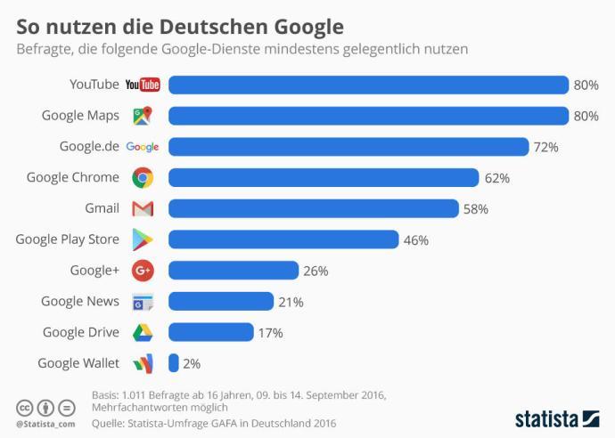 infografik_6020_nutzung_von_google_diensten_in_deutschland_n
