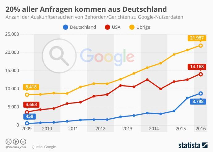 Grafik: Statista