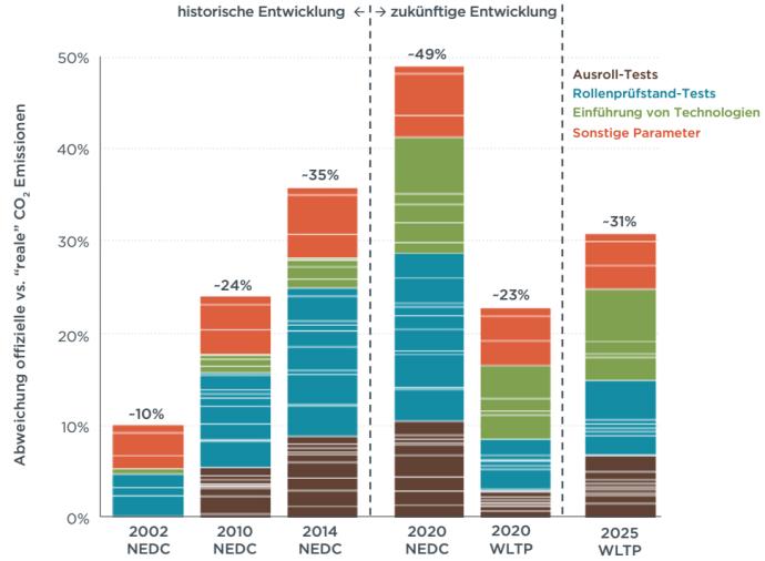 Gründe für die beobachtete Abweichung zwischen realen und offiziellen CO2-Emissionen in der Vergangenheit, sowie Abschätzung der zukünftigen Entwicklung mit und ohne Einführung der neuen WLTP-Testprozedur