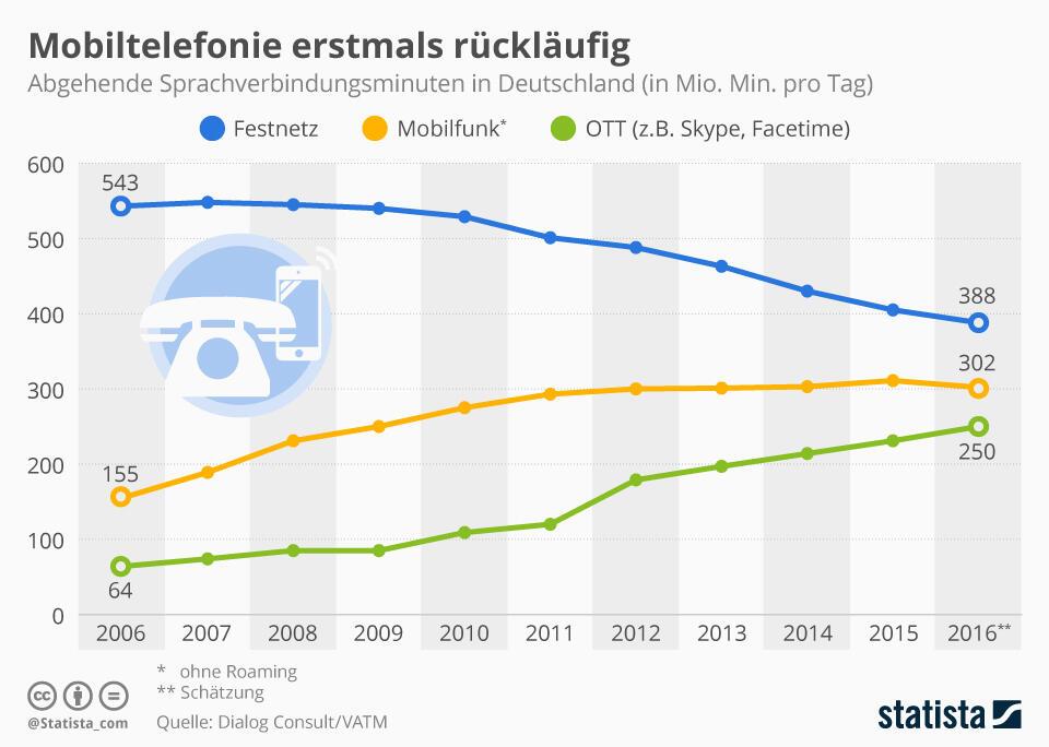 infografik_3908_abgehende_sprachverbindungsminuten_in_deutschland_n