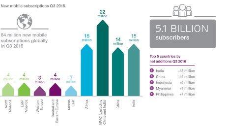 Neue Mobilfunkanschlüsse Q3 2016 - Ericsson Mobility Report