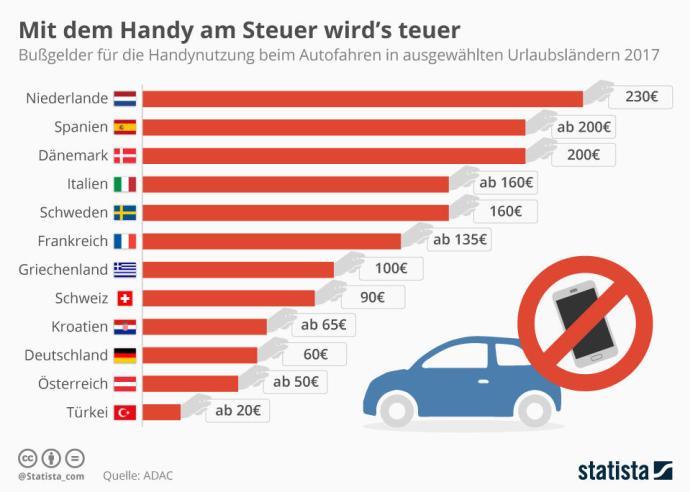 Infografik 10329 Bussgelder Fuer Handynutzung Am Steuer N