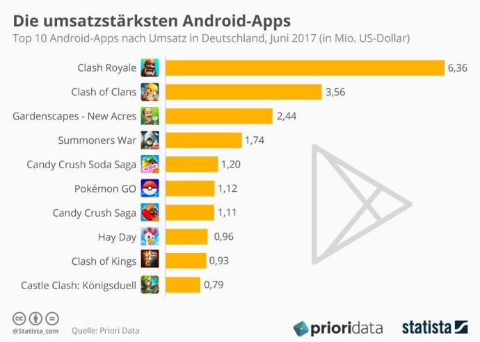 Infografik Die 10 Umsatzstaerksten Play Store Apps In Deutschland