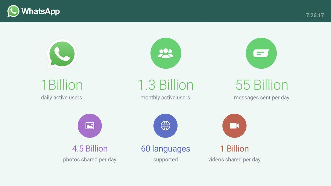 Whatsapp Statistik