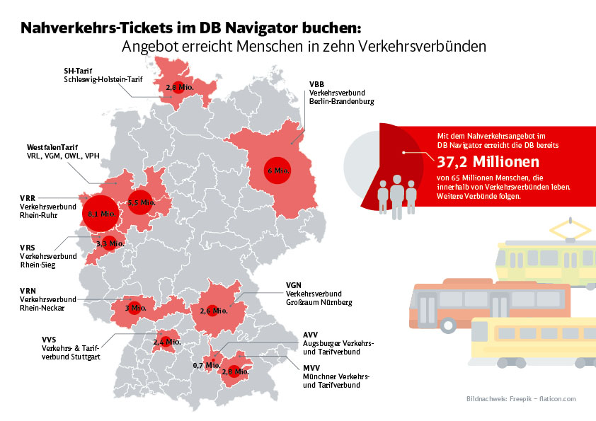 Db Vertrieb Gmbh Infografik Verbundintegration 08 2017