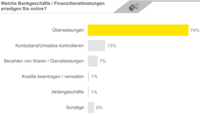 Finanz Umfrage 5