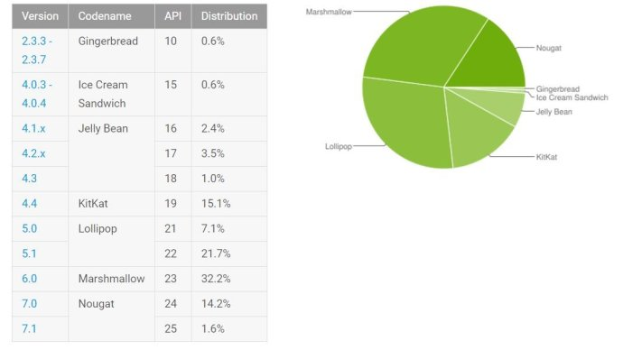 Android Verteilung September 2017