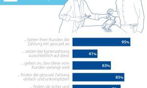 Gfk Händlerstudie: Girocard Am Pos Immer Selbstverständlicher