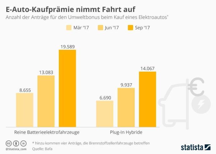 Infografik 8792 Antraege Auf Kaufpraemie Fuer Eletroautos N