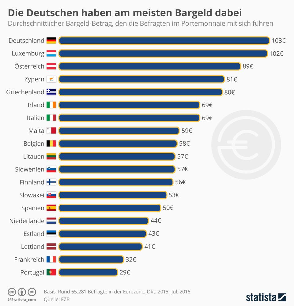 Bargeld Deutschland