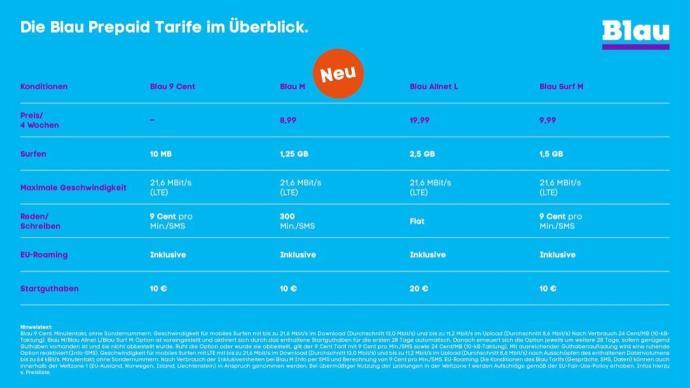 Blau Prepaid Tariftabelle 2017
