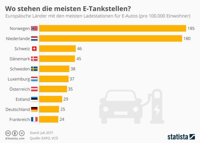 Infografik 11950 Wo Stehen Die Meisten E Tankstellen N