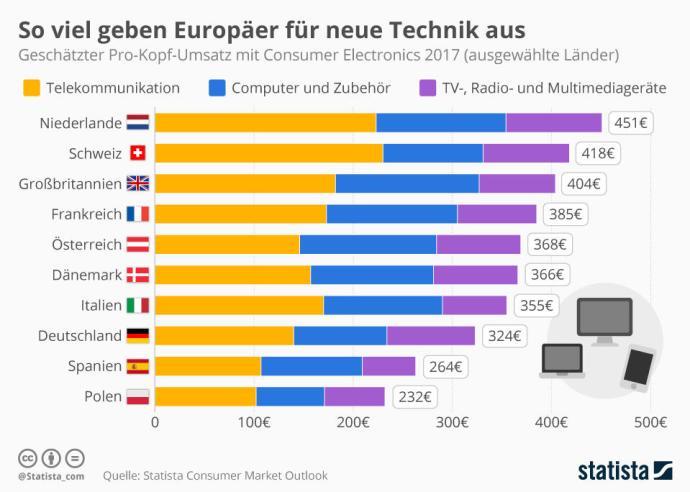 Infografik 10643 Ausgaben Fuer Unterhaltungselektronik In Europa N