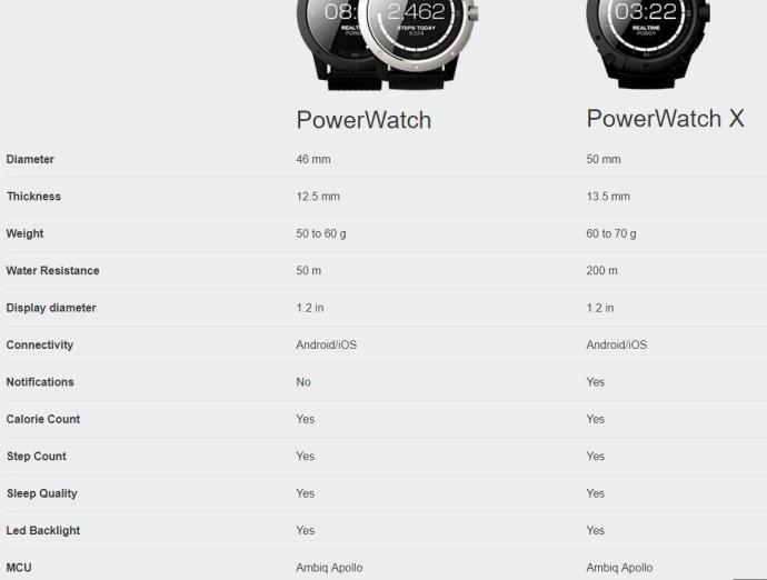 Powerwatch Spezifikationen