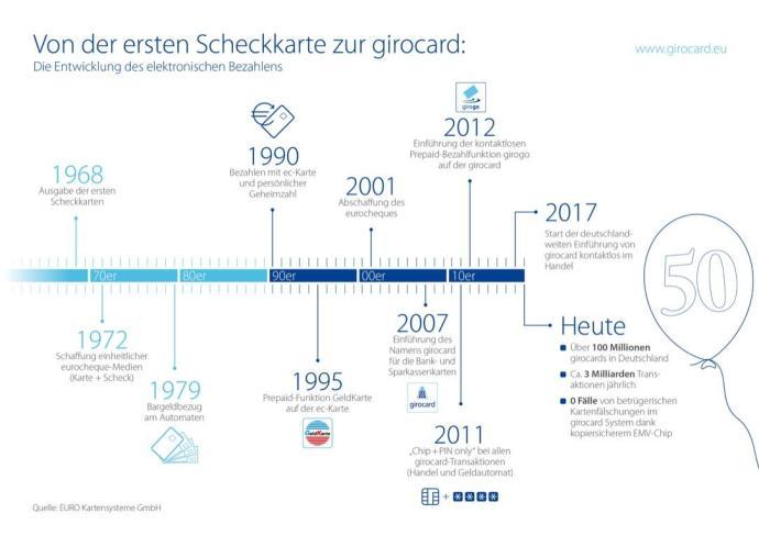 180115 Girocard Pressegrafik 50 Jahre Scheckkarte 1