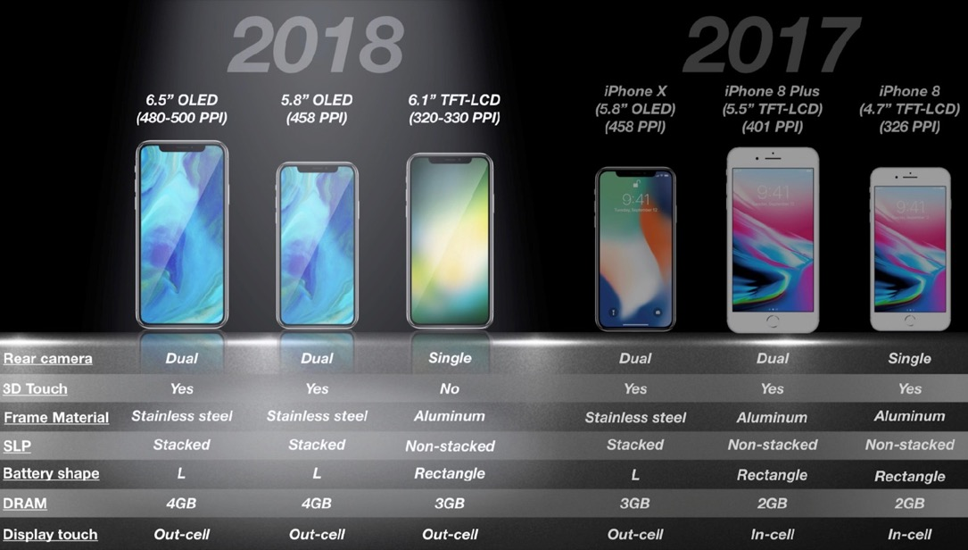 Iphone Lineup 2017 2018