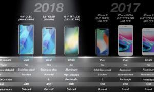 Iphone Lineup 2017 2018