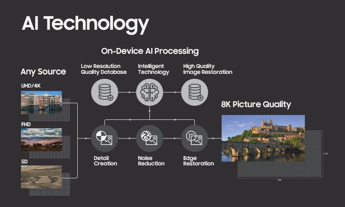 Samsung Ai 8k Upscaling