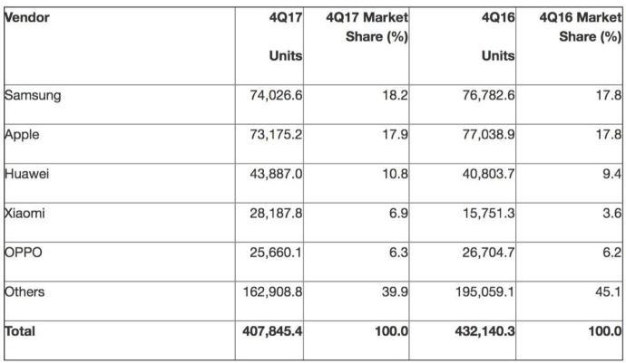 Gartner Sales Q4 2017