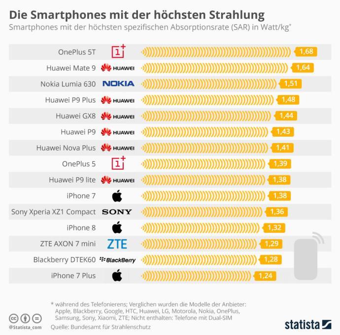 Infografik 12842 Smartphones Mit Der Hoechsten Strahlung N