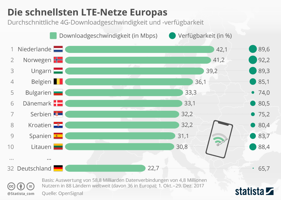 Lte Europa Netz