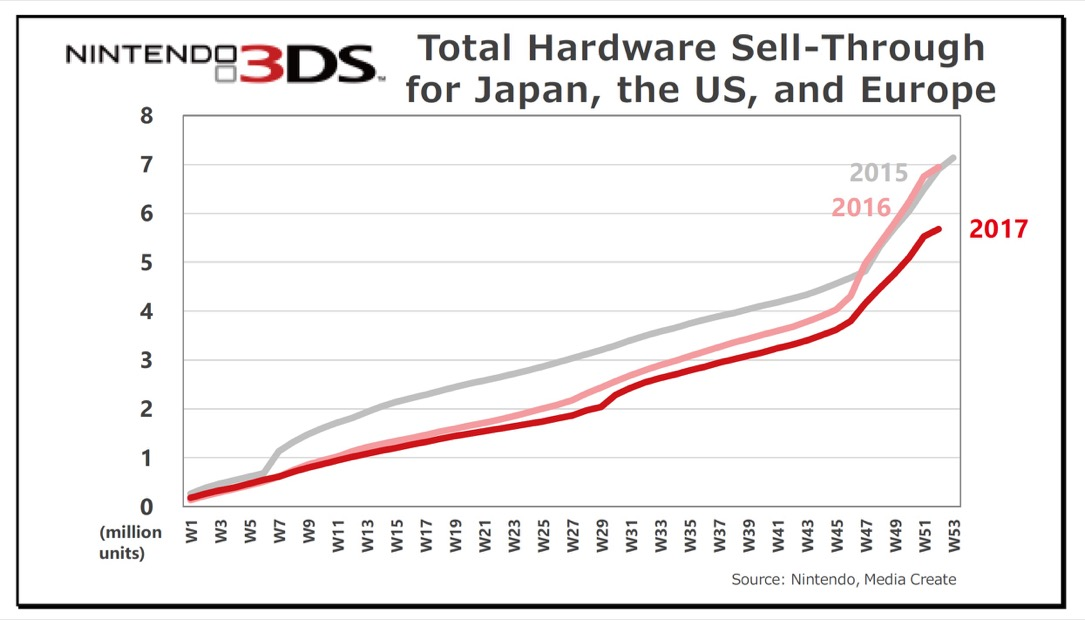 Nintendo 3ds Verkaufszahlen