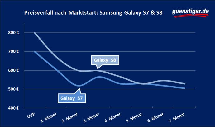 Samsung Galaxy S9 Wertverlust