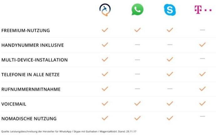 Satellite Vergleich Whatsapp Skype Provider Web