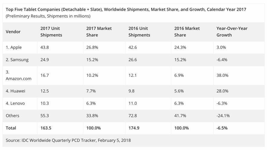 Tablet Markt 2017