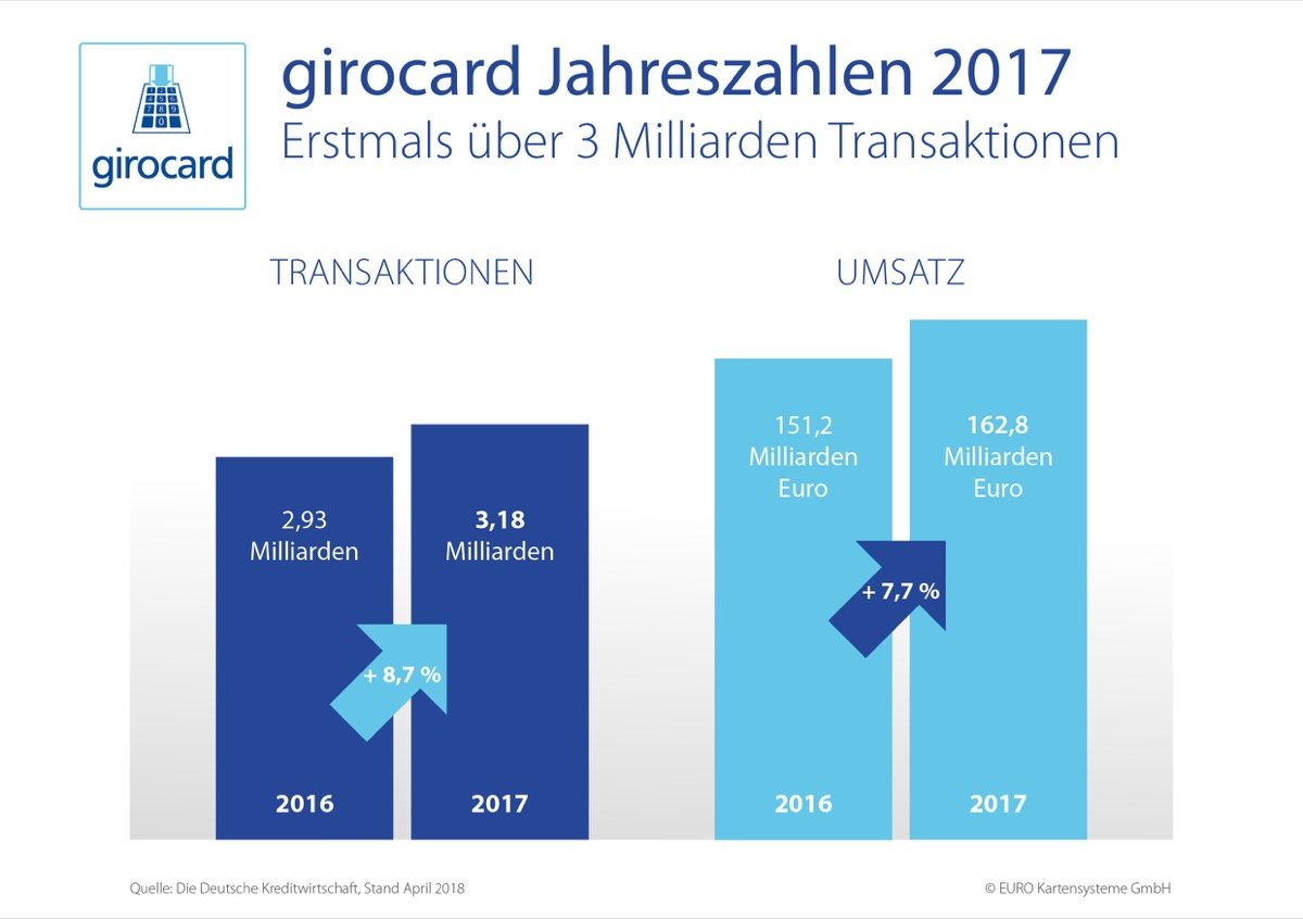 180424 Grafik Girocard Jahreszahlen 2017