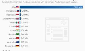 Facebook Datenklau Deutschland