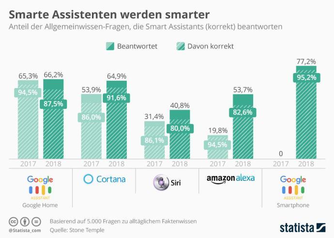 Infografik 9615 Allgemeinwissen Von Smart Assistants N