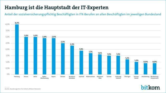 180409 It Experten Bundeslaender Pg