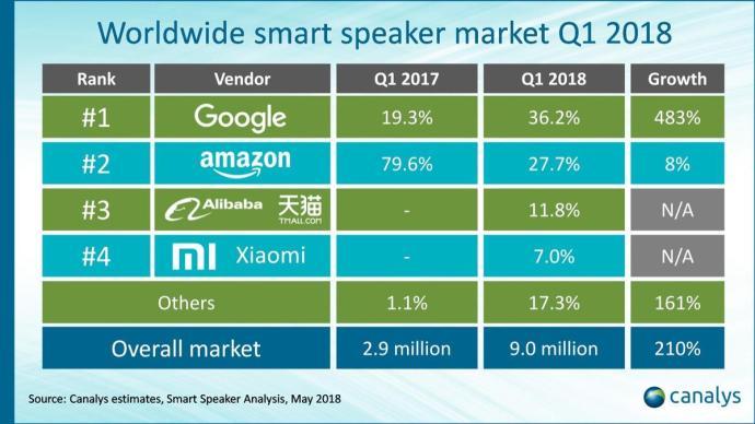 Smarte Speaker Q1 2018