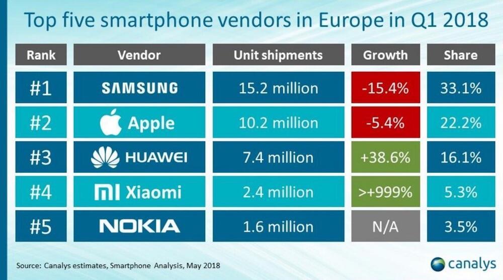 Smartphones Europa Q1 2018