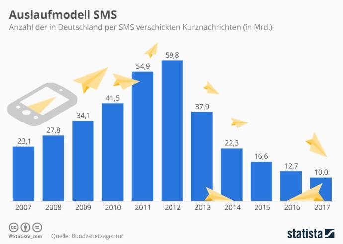 Statista Infografik 2208 Pro Jahr In Deutschland Verschickte Sms