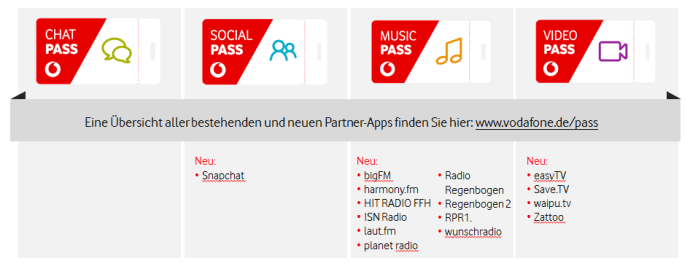 Vf Pass Neue Partner