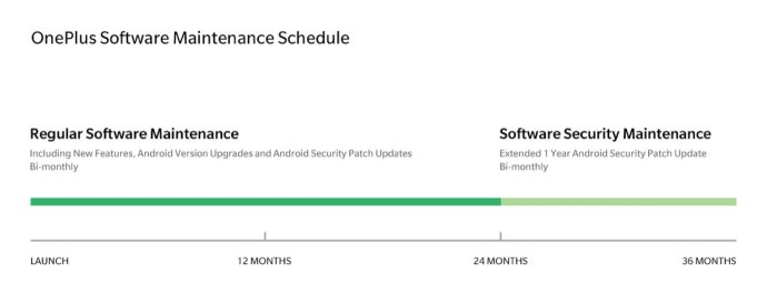 Oneplus Update Garantie
