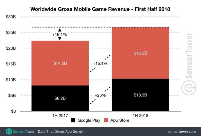 1h 2018 Game Revenue Worldwide