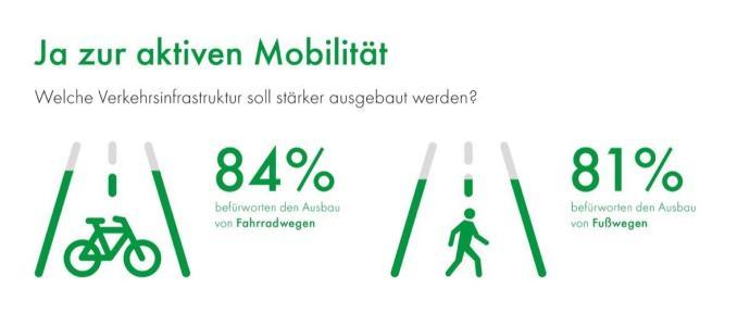 Dmp Umfragegrafik Aktive Mobilitaet