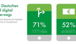 Dmp Umfragegrafik Digital Unterwegs