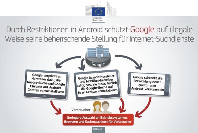 Eu Kommision Google Android