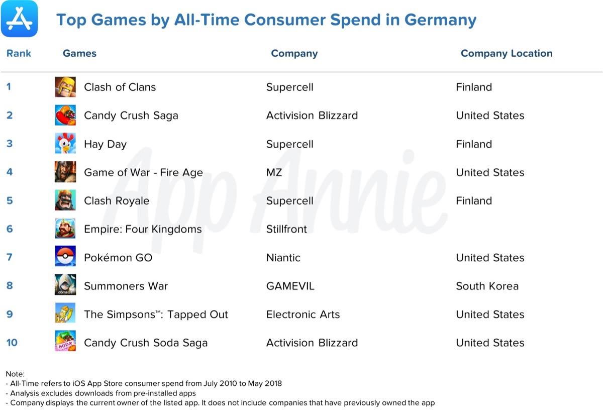 Game Consumer Spend Germany