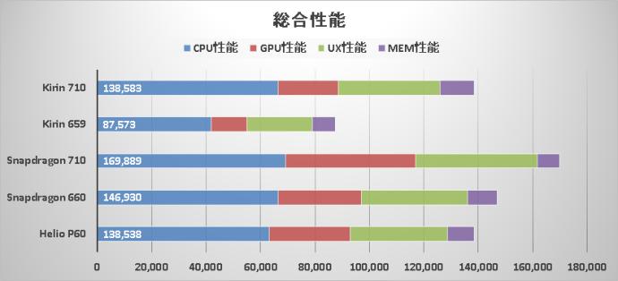 Huawei Kirin 710 Cpu