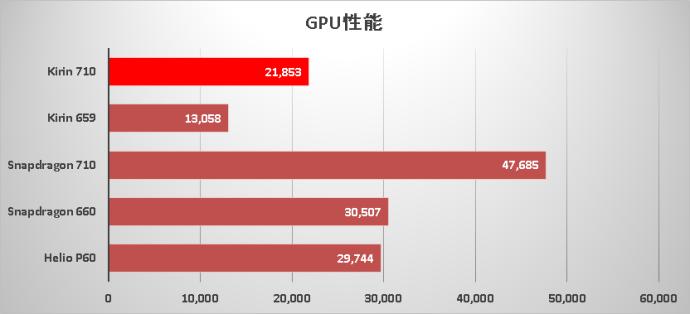 Huawei Kirin 710 Gpu